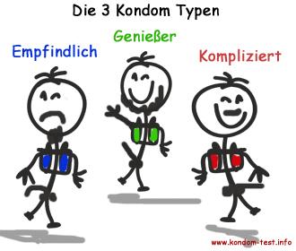 3 Kondom Typen